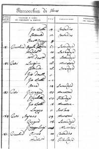 1823 Italian cencus Firmo Praccia / Maddalena Praccia